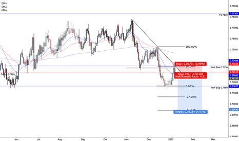 AUDUSD: AUDUSD Short from the SFSFX Team Jackmyattfx and MarlyForex