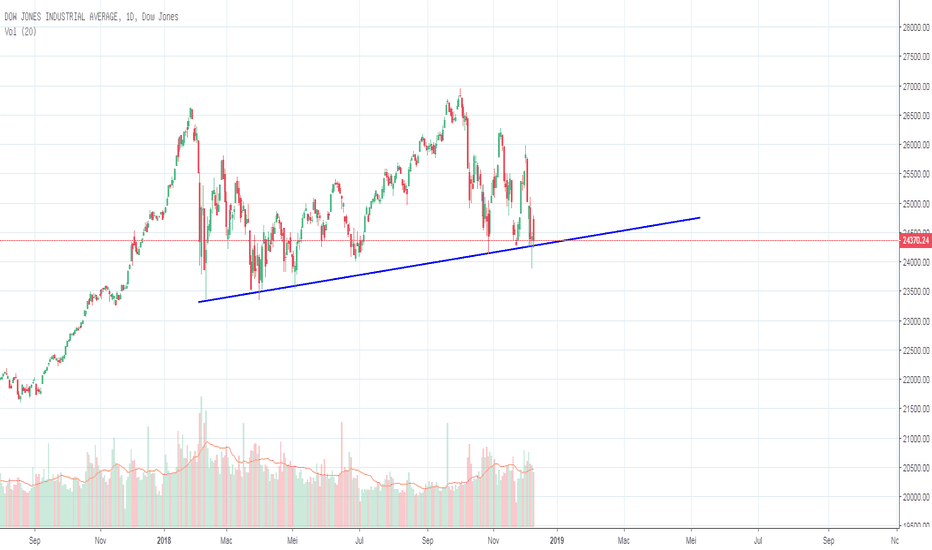 DJI: Dow Jones Industrial