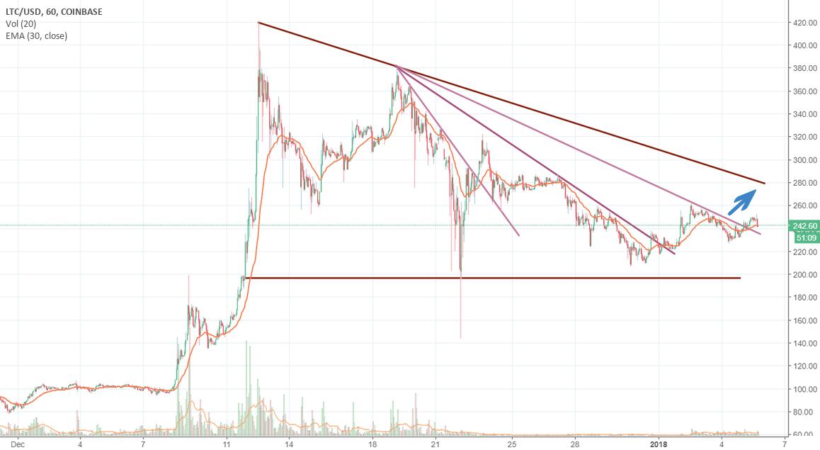 LTC/USD - Bullish Move to 280