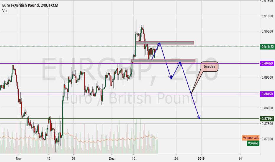 EURGBP: EurGbp getting ready to fall!