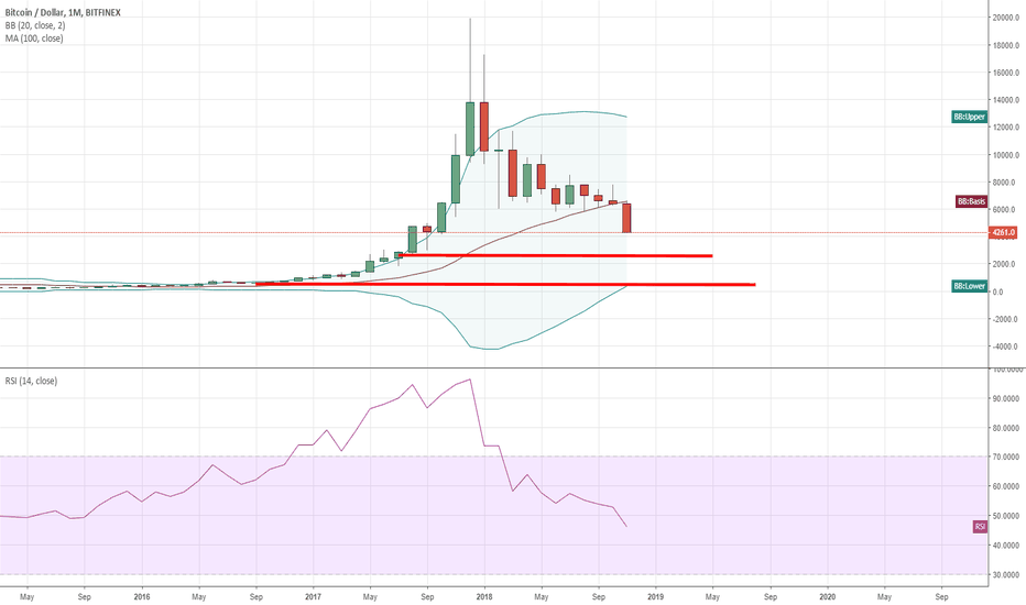 BTCUSD: Next BTC levels,Lowers Number ahead