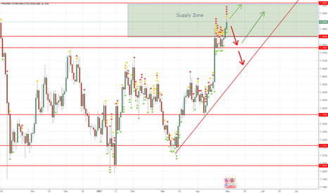 GBPUSD: GBP/USD Weekly Outlook