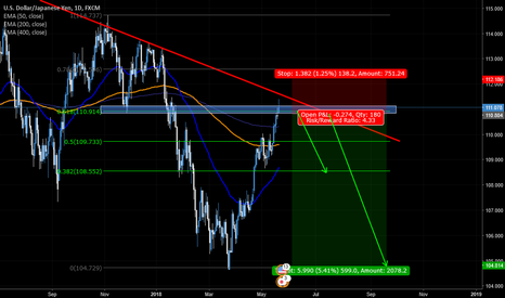 USDJPY: USD/JPY long term