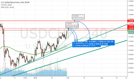 USDCHF: Waiting to go short
