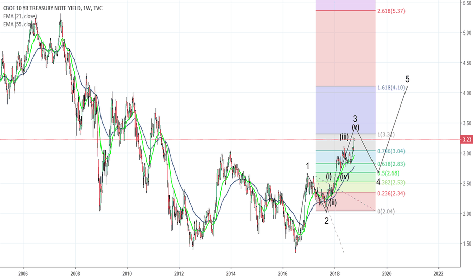 TNX: 10 Year Treasury Note Yield to 4%+ in 2020