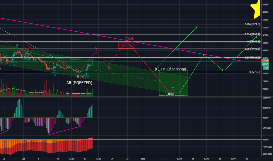 BTCUSD: Dont get overly excited, Market Makers are hard at work!