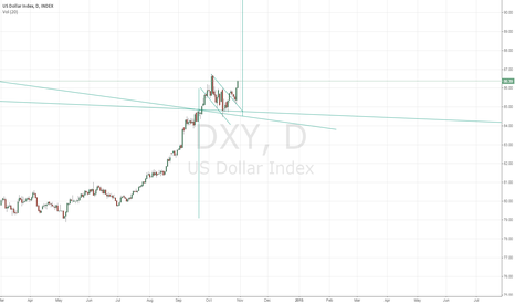 DXY: Looks like a flag formation