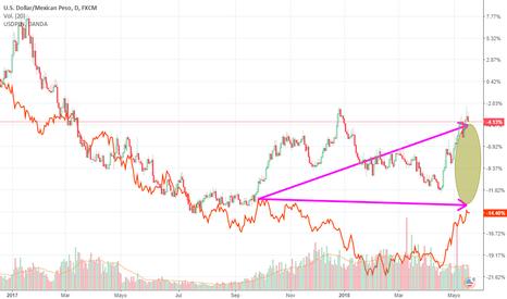 USDMXN: Trade de Correlacion: sell usdmxn y buy usdpln