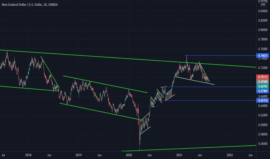 asceding wedge pattern