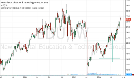 EDU: Chk EDU chart. It took 10 mths to break the DCB high