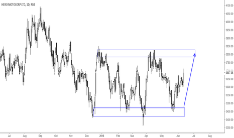 HEROMOTOCO: Bounced back from Support.