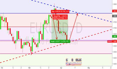 EURUSD: Weekly Forecast: EurUsd (Buy)