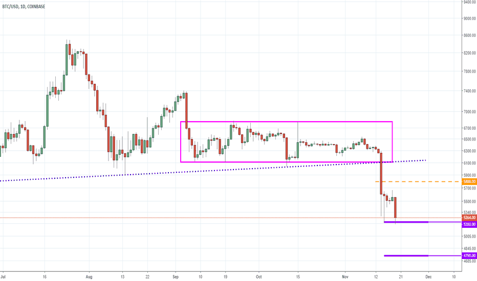 BTCUSD: Bitcoin - Is This the Big Dip the Shorts Have Been Waiting For?