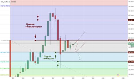 BCHUSD: Bitcoin cash: как отыграть убытки?