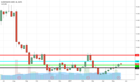 SPWR: All buy points on chart