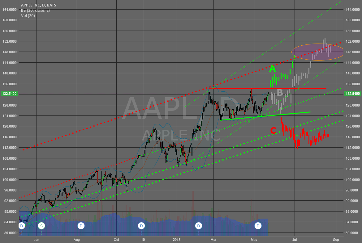APPLE kurz vor dem Sprung? APPL - ready for takeoff?