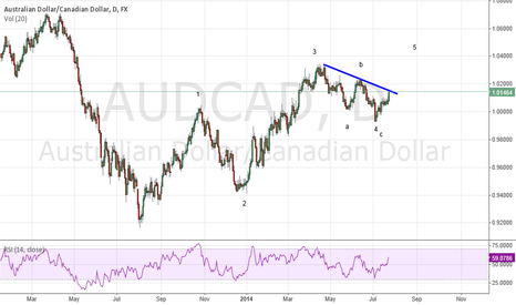 AUDCAD: AUDCAD 5th Wave Underway