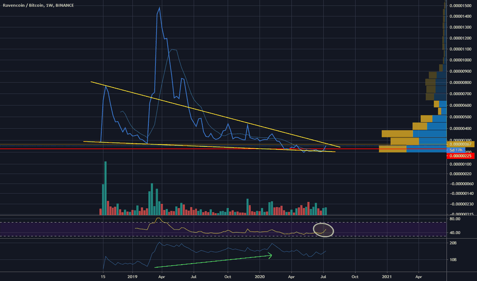 ravencoin btc tradingview)