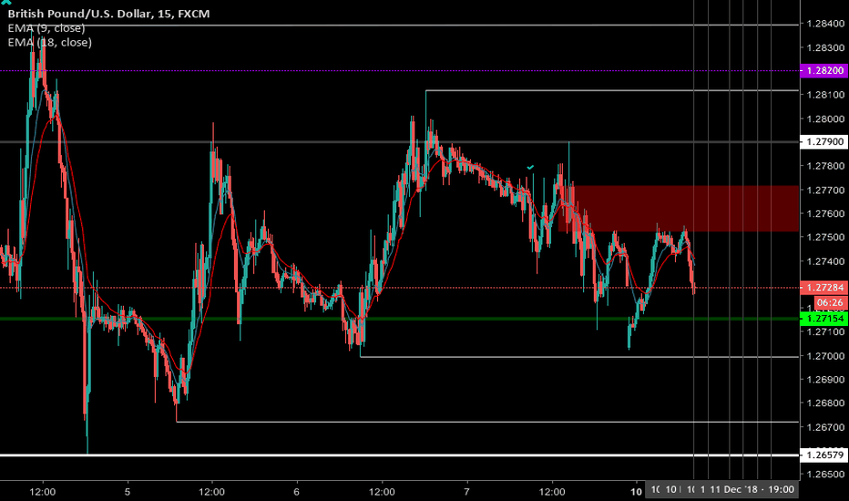 GBPUSD: GBP/USD - 10 December - wait