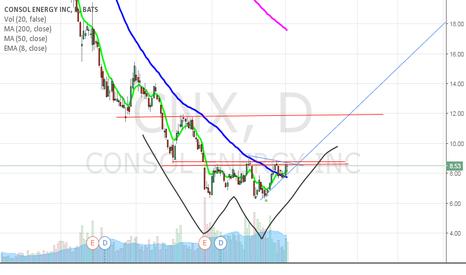 CNX: CNX Long above $8.70 closing basis