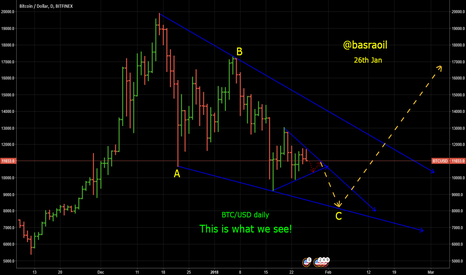BTCUSD: BTC/USD daily Chart with Wave count shows a good indication!