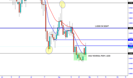 GBPAUD: GBP/AUD 1.6500 upside ready again ?
