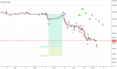 NIFTY: Possible wave C count