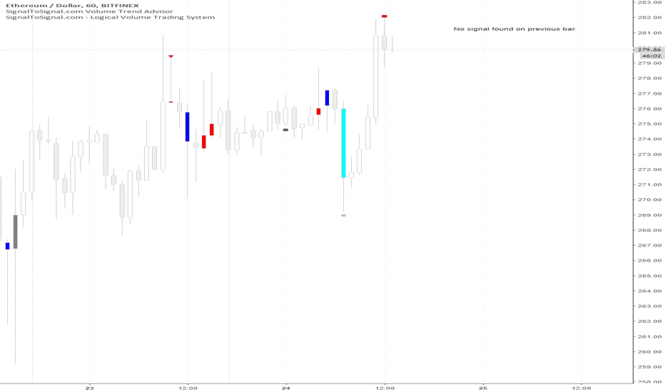 ETHUSD: Volume Trend Analysis Change to Weakness on ETHUSD Hourly