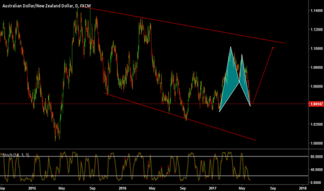AUDNZD: AUDNZD BAT Pattern completion.