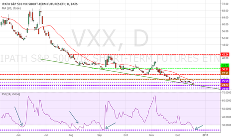 VXX: VXX - It may be a good time to buy some protection