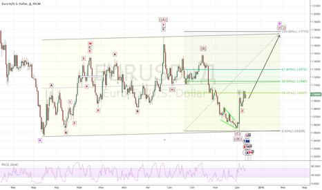 EURUSD: EUR/USD: Чего ждать. 1.17-1.18 ?