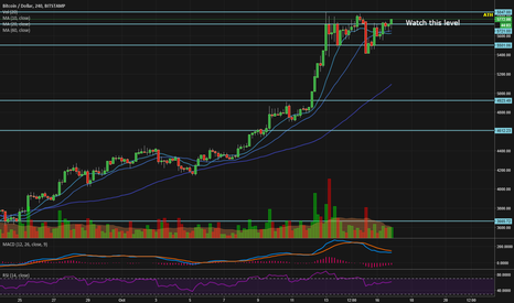BTCUSD: Ready for next All-Time-High?