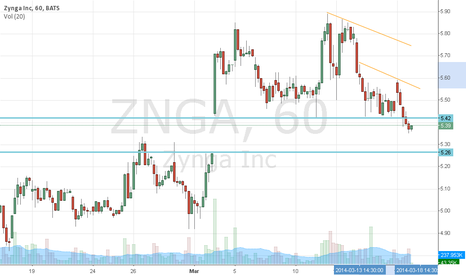ZNGA: $ZNGA: The gap below, broke resistance