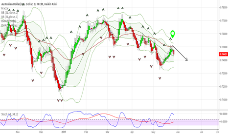 AUDUSD: AUDUSD correction with AUD outperforming other Queens currencies