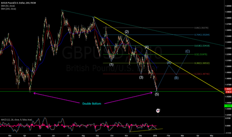 GBPUSD: GBPUSD 4H Wave Count with DOUBLE BOTTOM