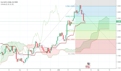 EURUSD: Possibili scenari su EUR/USD--Analisi con Ichimoku+Fibonacci