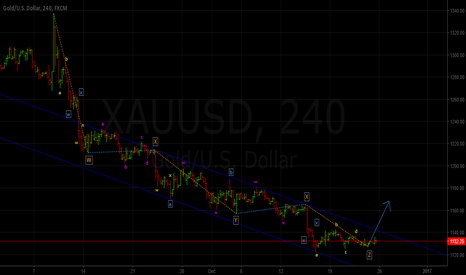 XAUUSD: This Correction could be Complete ??