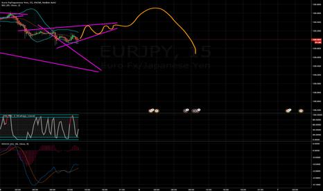 EURJPY: buy eurjpy for a short time