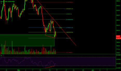 BTCUSD: BTC/USD divergeance in play