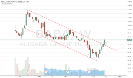 BABA: Alibaba - BABA - Bottom in?
