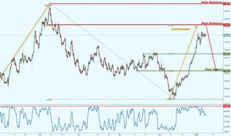 XAUUSD: Gold approaching major resistance, potential upcoming reversal!