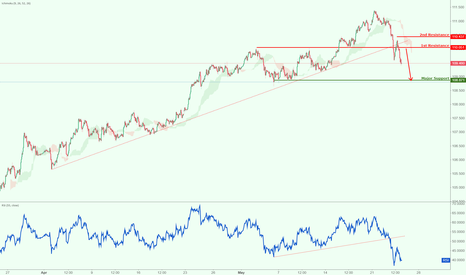USDJPY: USDJPY has broken major support, watch for a bounce first!