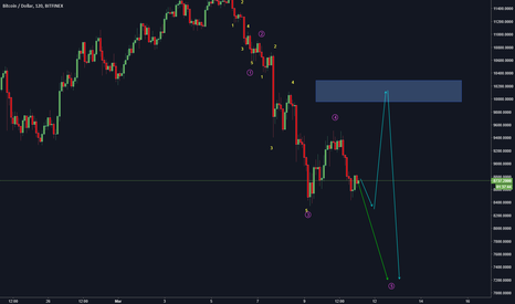 BTCUSD: BTC/USD for buy at 7200