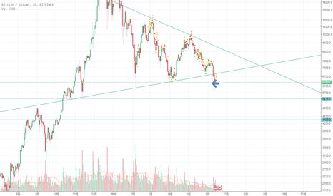 BTCUSD: 大三角破位破位。如果无法收到6500之上则确认破位下方看4000多。