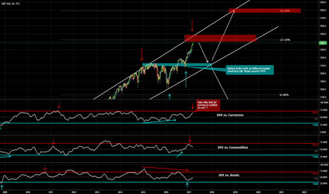 SPX: SPX turning point soon?