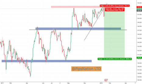 GBPJPY: GBP/JPY Predictions for the week ahead.