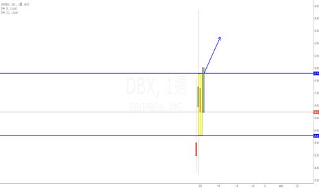 DBX: Dropbox(DBX) IPO後的Inside week