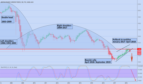 "BXY: GBP's historical ""Complex head and shoulders top"" (bear market)"