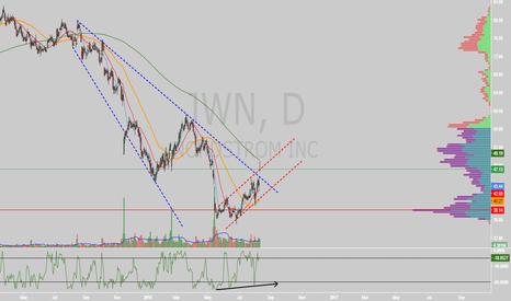 JWN: $JWN descending broadening wedge