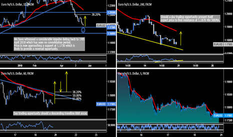 EURUSD: EUR.USD - My #1 Trade Opportunity